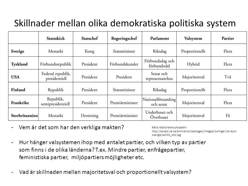 Skillnader mellan olika demokratiska politiska system - Vem är det som har den verkliga makten? -Hur hänger valsystemen ihop med antalet partier, och