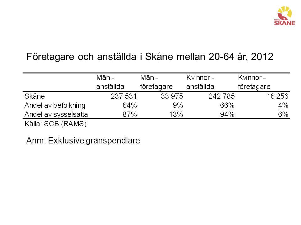 Företagare och anställda i Skåne mellan 20-64 år, 2012 Anm: Exklusive gränspendlare