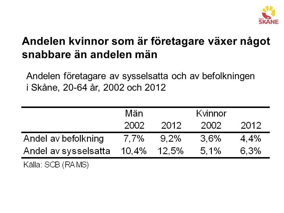 Andelen kvinnor som är företagare växer något snabbare än andelen män Andelen företagare av sysselsatta och av befolkningen i Skåne, 20-64 år, 2002 och 2012