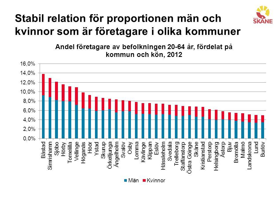 Stabil relation för proportionen män och kvinnor som är företagare i olika kommuner