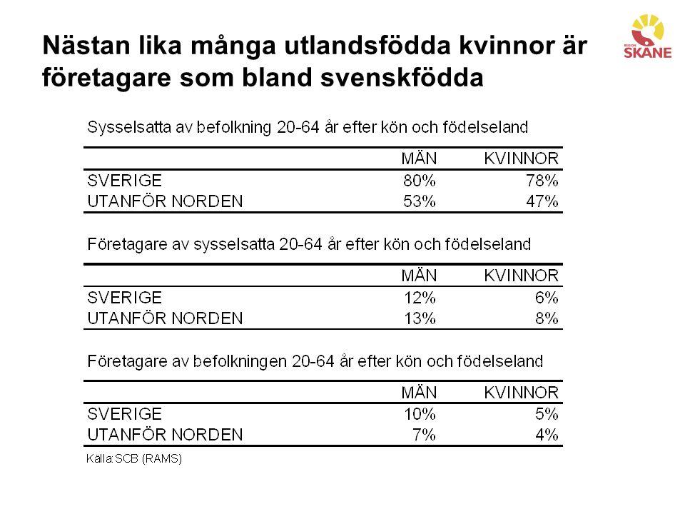 Nästan lika många utlandsfödda kvinnor är företagare som bland svenskfödda