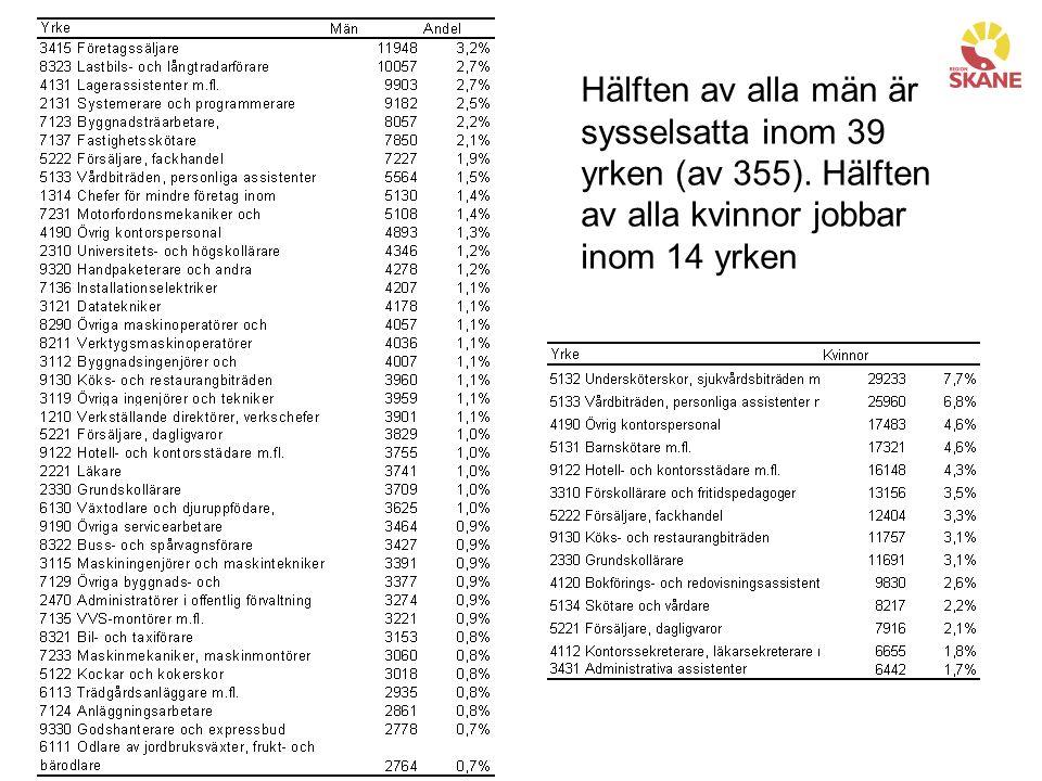 Hälften av alla män är sysselsatta inom 39 yrken (av 355).
