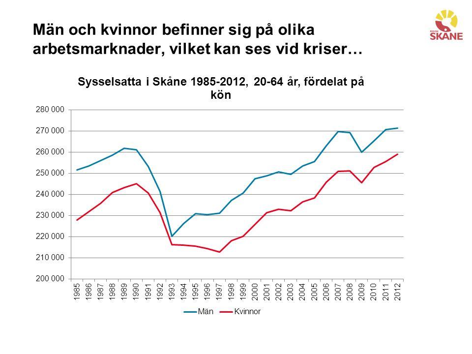 Män och kvinnor befinner sig på olika arbetsmarknader, vilket kan ses vid kriser…
