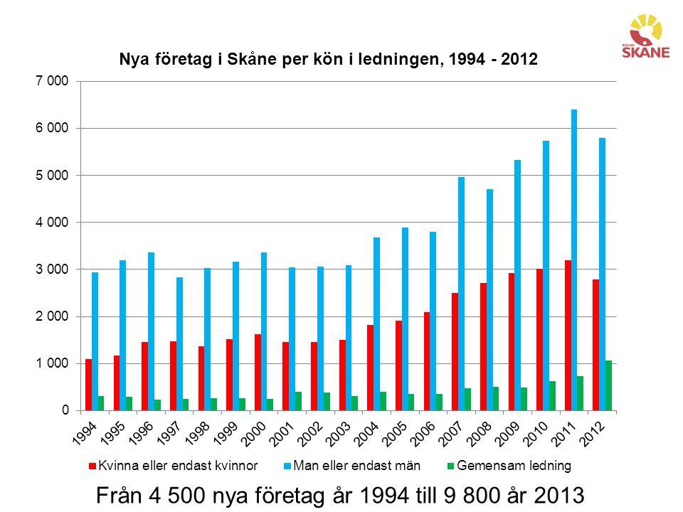 Från 4 500 nya företag år 1994 till 9 800 år 2013
