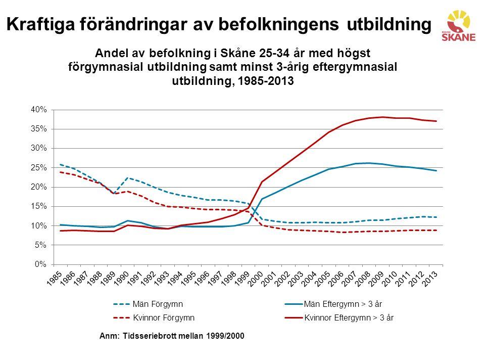 Kraftiga förändringar av befolkningens utbildning