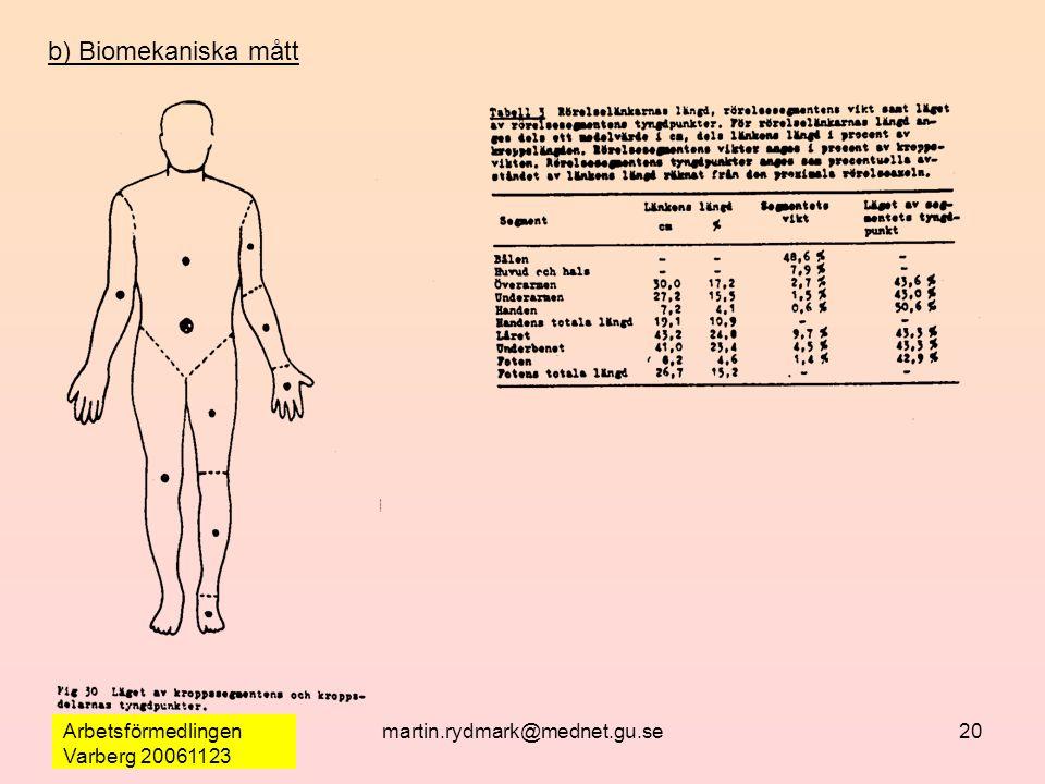 Arbetsförmedlingen Varberg 20061123 martin.rydmark@mednet.gu.se20 b) Biomekaniska mått
