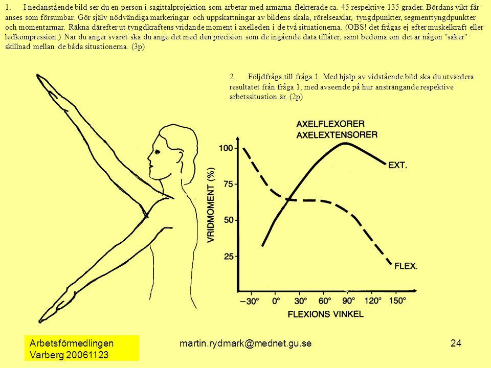 Arbetsförmedlingen Varberg 20061123 martin.rydmark@mednet.gu.se24 1.I nedanstående bild ser du en person i sagittalprojektion som arbetar med armarna flekterade ca.