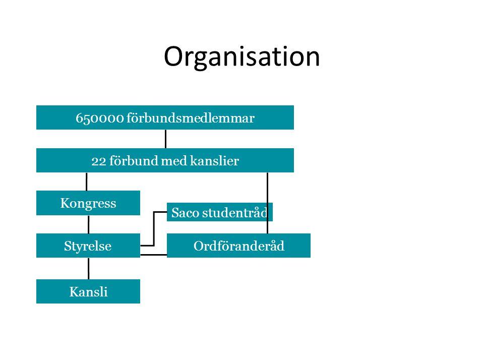 Organisation 650000 förbundsmedlemmar 22 förbund med kanslier Kongress Ordföranderåd Kansli Styrelse Saco studentråd