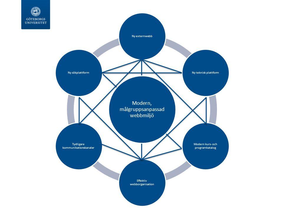 Modern, målgruppsanpassad webbmiljö Ny externwebbNy teknisk plattform Modern kurs- och programkatalog Effektiv webborganisation Tydligare kommunikationskanaler Ny sökplattform