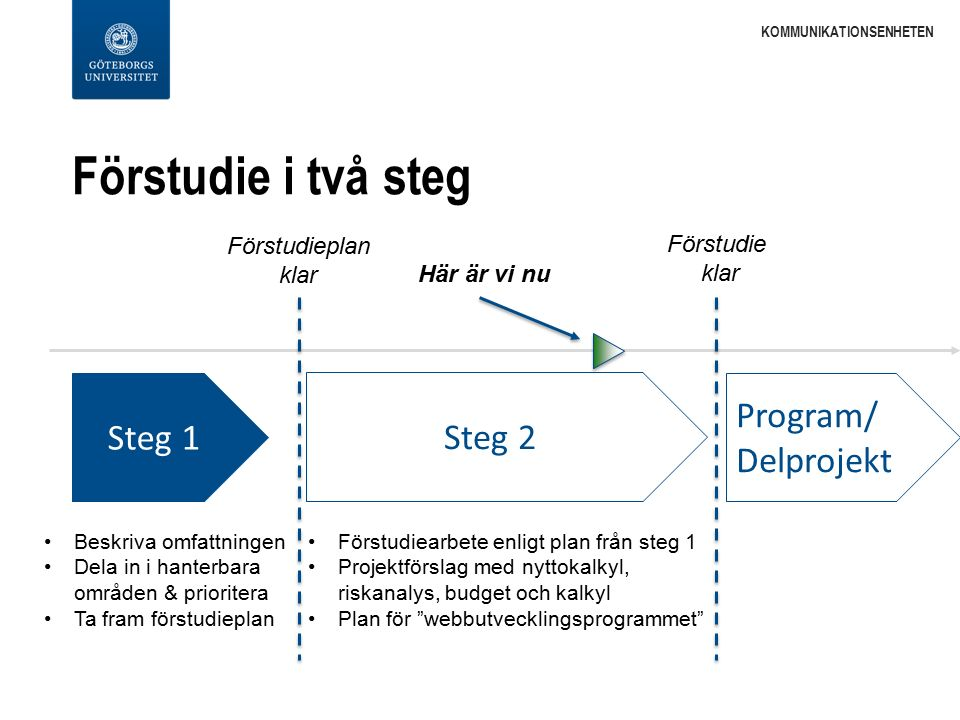 Förstudie i två steg KOMMUNIKATIONSENHETEN Steg 1 Steg 2 Program/ Delprojekt Beskriva omfattningen Dela in i hanterbara områden & prioritera Ta fram förstudieplan Förstudiearbete enligt plan från steg 1 Projektförslag med nyttokalkyl, riskanalys, budget och kalkyl Plan för webbutvecklingsprogrammet Här är vi nu Förstudie klar Förstudieplan klar