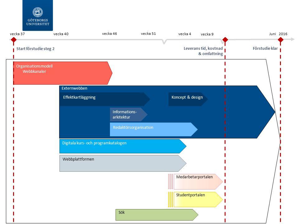 Förstudie klar Externwebben Webbplattformen Juni 2016 Digitala kurs- och programkatalogen Organisationsmodell Webbkanaler Sök Medarbetarportalen Stude
