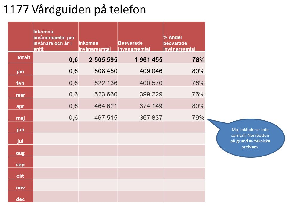 1177 Vårdguiden på telefon Inkomna invånarsamtal per invånare och år i snitt Inkomna invånarsamtal Besvarade invånarsamtal % Andel besvarade invånarsamtal Totalt 0,62 505 5951 961 45578% jan 0,6508 450409 04680% feb 0,6522 136400 57076% mar 0,6523 660399 22976% apr 0,6464 621374 14980% maj 0,6467 515367 83779% jun jul aug sep okt nov dec Maj inkluderar inte samtal i Norrbotten på grund av tekniska problem.