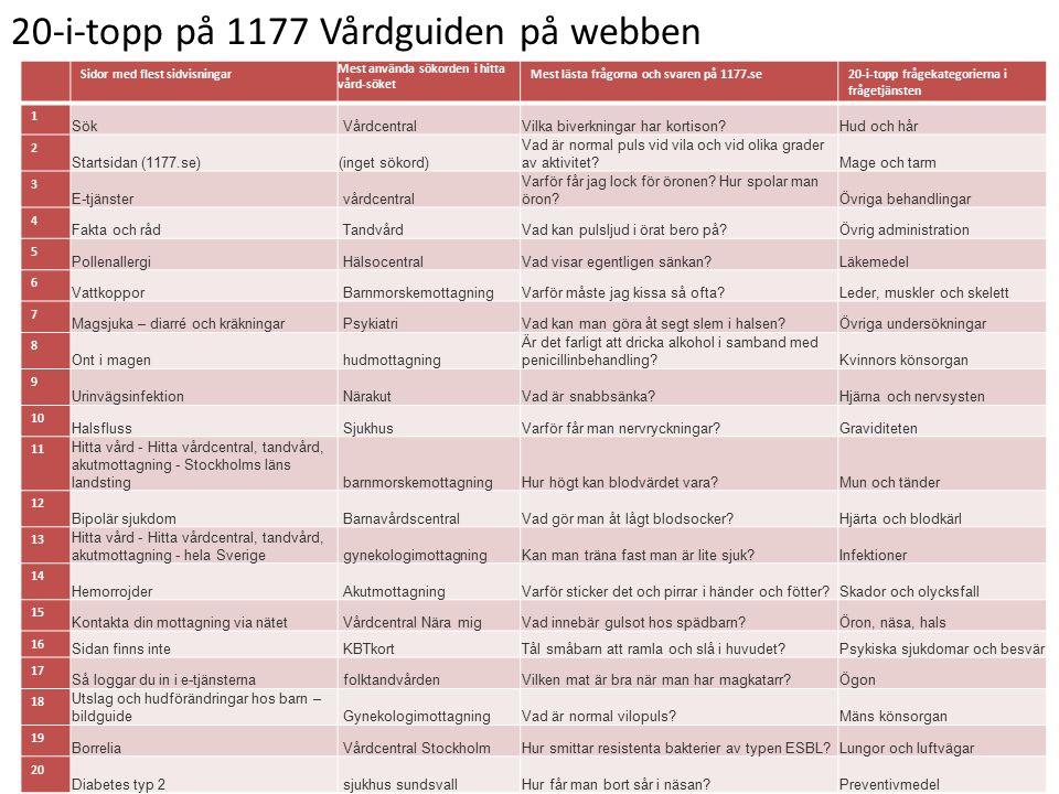 20-i-topp på 1177 Vårdguiden på webben Sidor med flest sidvisningar Mest använda sökorden i hitta vård-söket Mest lästa frågorna och svaren på 1177.se20-i-topp frågekategorierna i frågetjänsten 1 Sök VårdcentralVilka biverkningar har kortison Hud och hår 2 Startsidan (1177.se)(inget sökord) Vad är normal puls vid vila och vid olika grader av aktivitet Mage och tarm 3 E-tjänster vårdcentral Varför får jag lock för öronen.