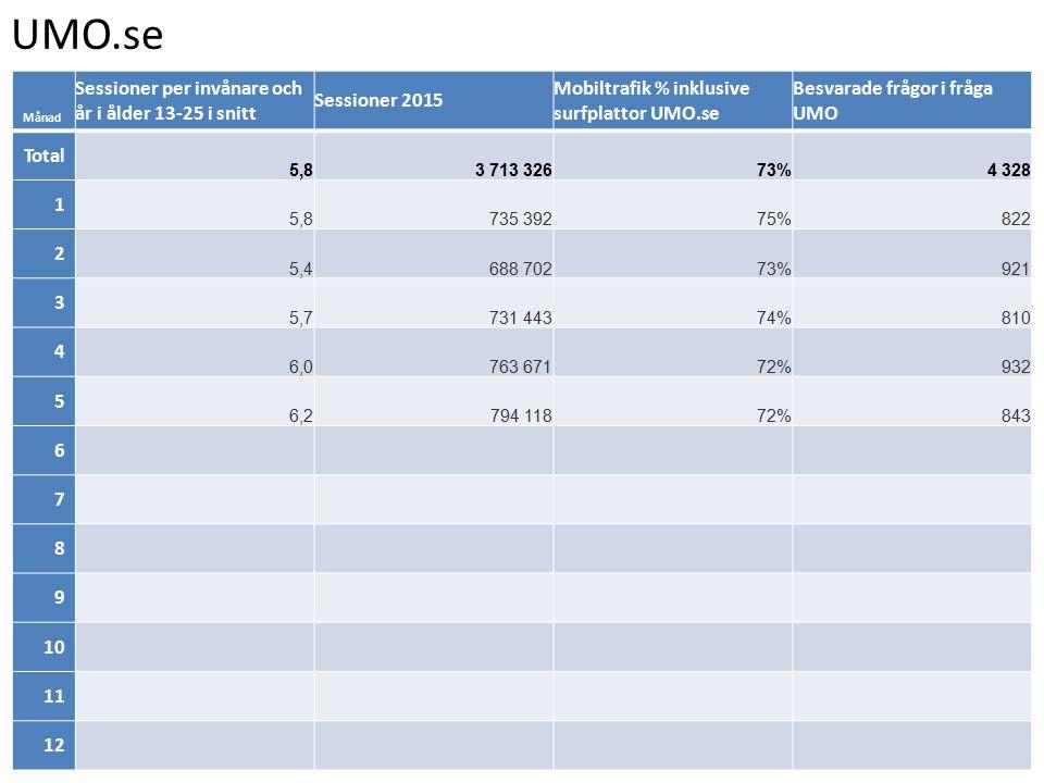 UMO.se Månad Sessioner per invånare och år i ålder 13-25 i snitt Sessioner 2015 Mobiltrafik % inklusive surfplattor UMO.se Besvarade frågor i fråga UMO Total 5,83 713 32673%4 328 1 5,8735 39275%822 2 5,4688 70273%921 3 5,7731 44374%810 4 6,0763 67172%932 5 6,2794 11872%843 6 7 8 9 10 11 12