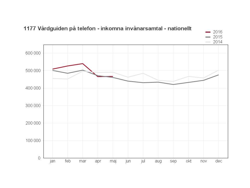 1177 Vårdguiden på webben Bildbank, under maj har vi arbetat med bildbanken Samarbete, vi har påbörjat en pilot med Västerbottens läns landsting för att se hur artiklar kan produceras regionalt men publiceras nationellt.