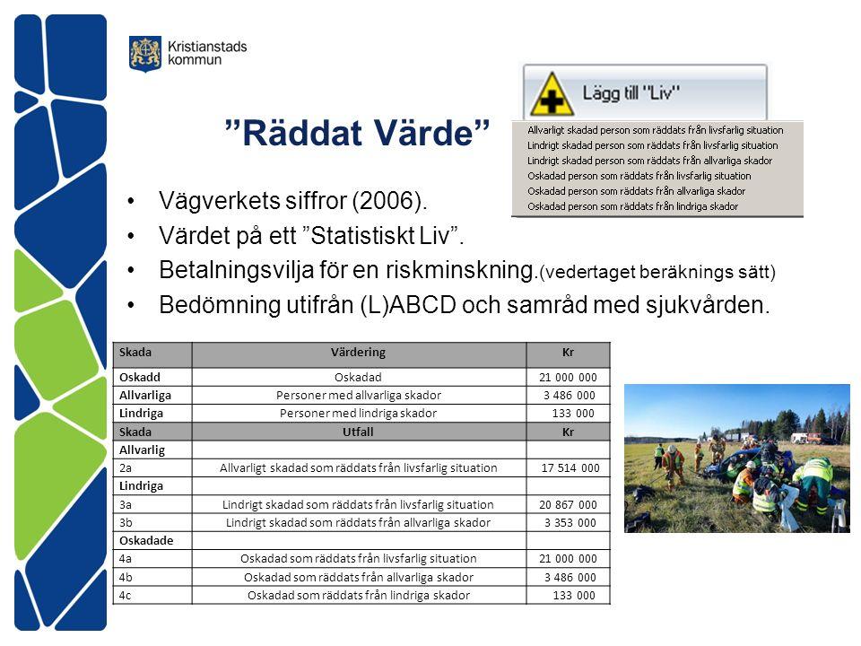 Räddat Värde Vägverkets siffror (2006). Värdet på ett Statistiskt Liv .