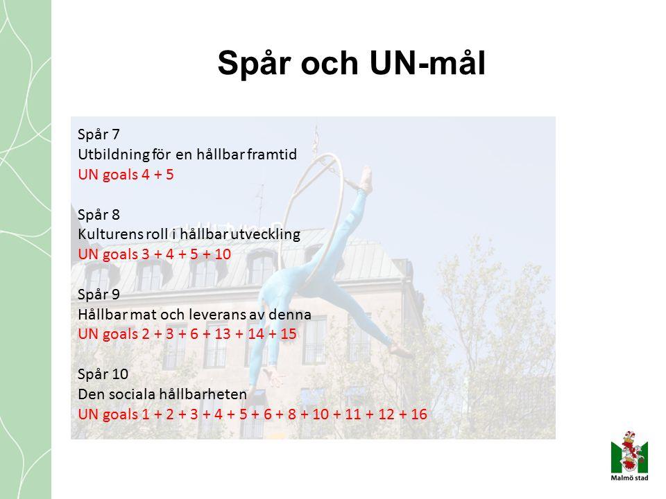 Spår och UN-mål Spår 7 Utbildning för en hållbar framtid UN goals 4 + 5 Spår 8 Kulturens roll i hållbar utveckling UN goals 3 + 4 + 5 + 10 Spår 9 Hållbar mat och leverans av denna UN goals 2 + 3 + 6 + 13 + 14 + 15 Spår 10 Den sociala hållbarheten UN goals 1 + 2 + 3 + 4 + 5 + 6 + 8 + 10 + 11 + 12 + 16