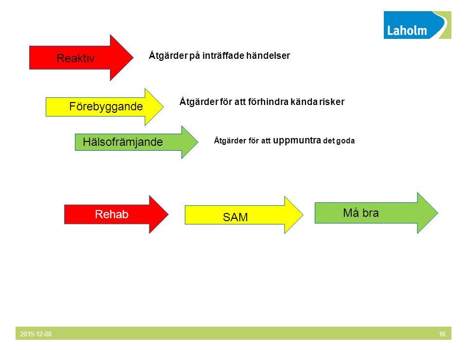 2015-12-0816 Rehab Reaktiv Förebyggande Hälsofrämjande Åtgärder på inträffade händelser Åtgärder för att förhindra kända risker Åtgärder för att uppmuntra det goda SAM Må bra