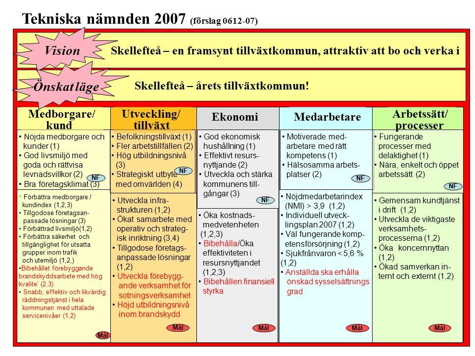 Medborgare/ kund Utveckling/ tillväxt Ekonomi Mått Kund-index SCB enkät/3:e år, 2007, Utfall, specifik kund mätning Utförda företags- anpassade lösningar under året Företagsklimat enl.