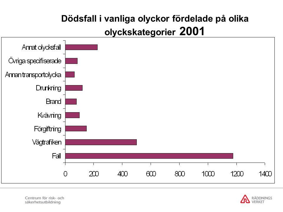 Dödsfall i vanliga olyckor fördelade på olika olyckskategorier 2001