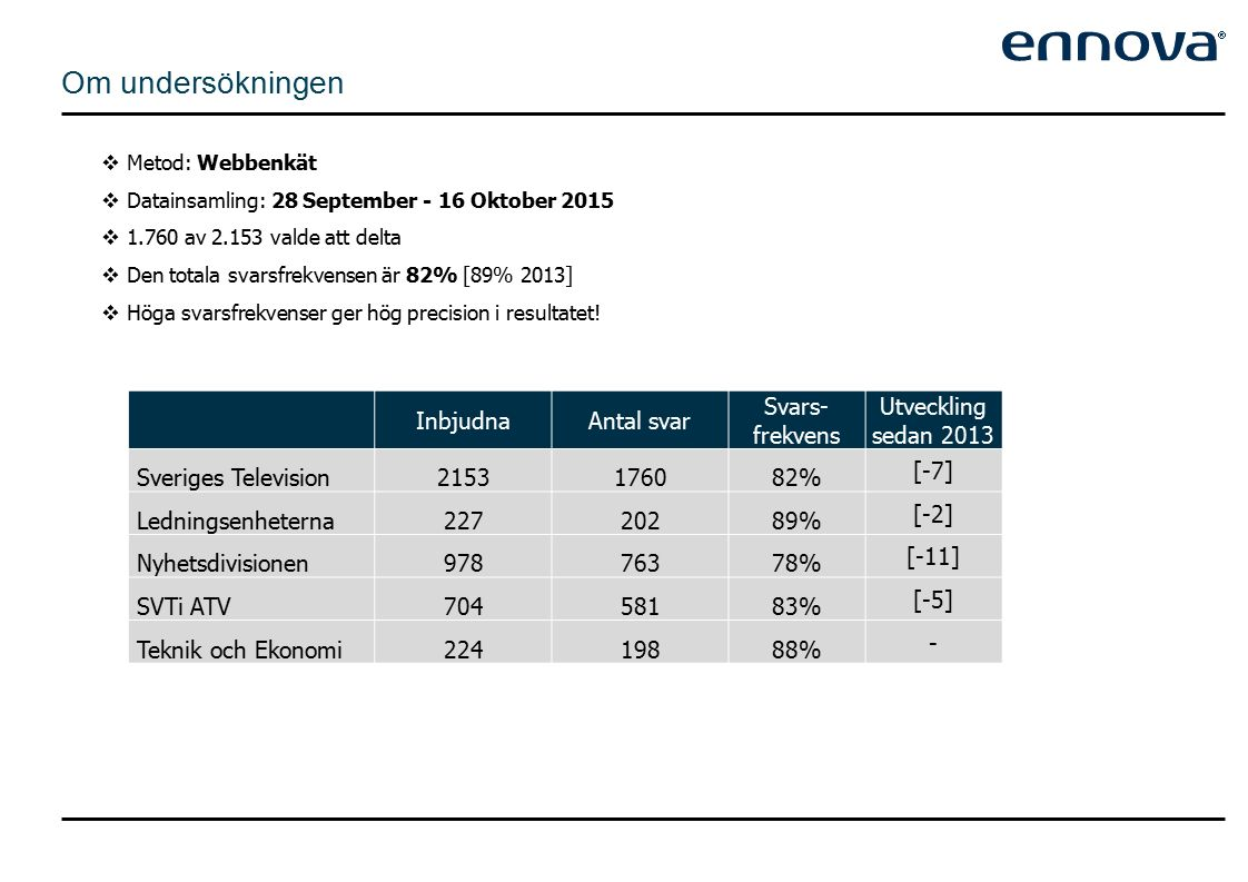 Metod: Webbenkät  Datainsamling: 28 September - 16 Oktober 2015  1.760 av 2.153 valde att delta  Den totala svarsfrekvensen är 82% [89% 2013]  Höga svarsfrekvenser ger hög precision i resultatet.