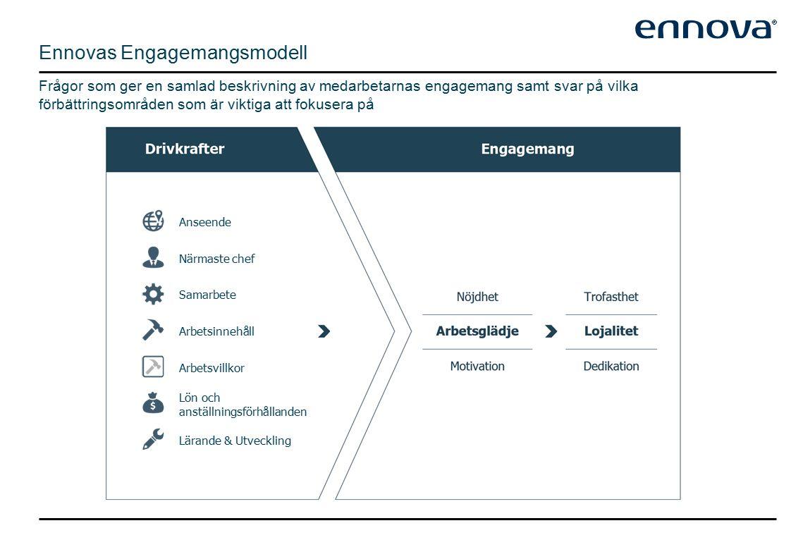 Ennovas Engagemangsmodell Frågor som ger en samlad beskrivning av medarbetarnas engagemang samt svar på vilka förbättringsområden som är viktiga att fokusera på Närmaste chef Samarbete Arbetsinnehåll Arbetsvillkor Lön och anställningsförhållanden Anseende Lärande & Utveckling