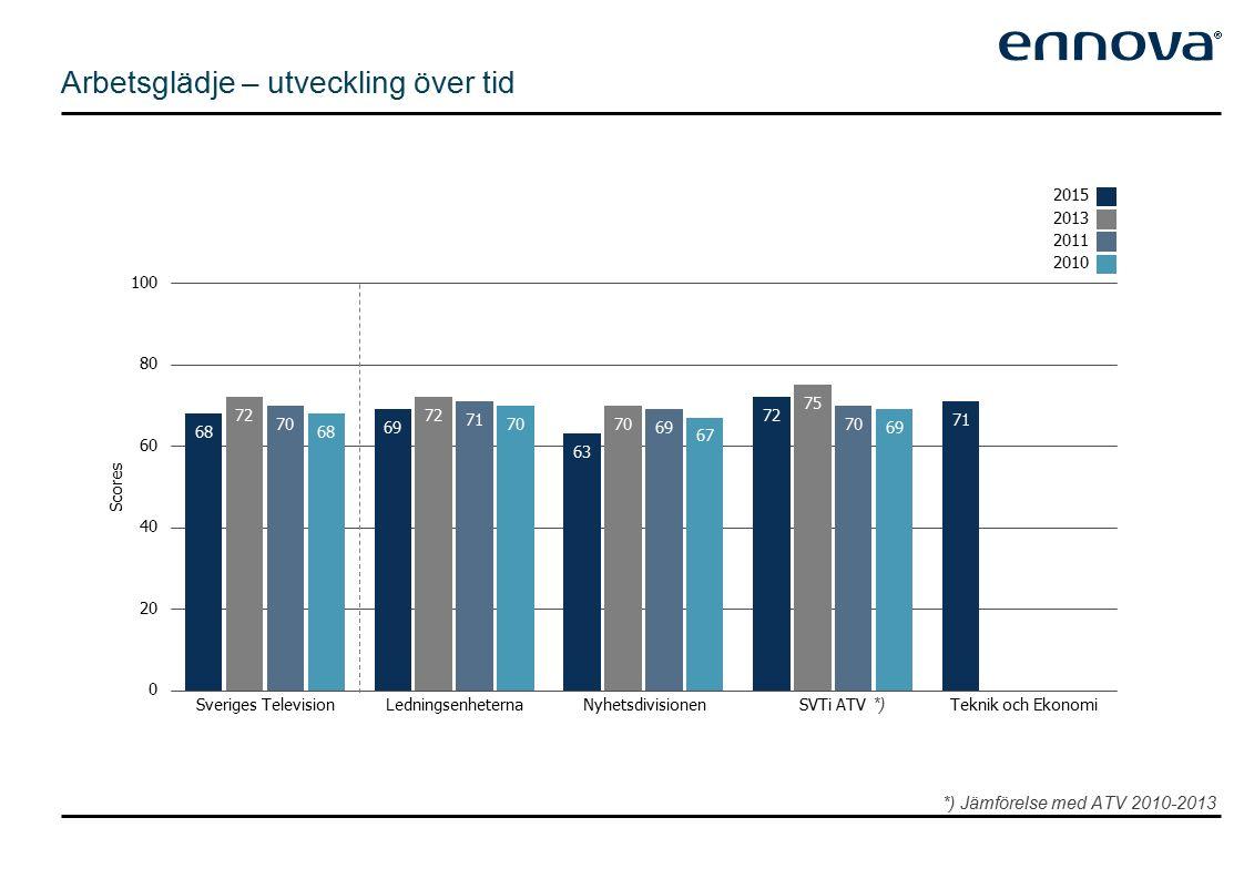 Chef daglig ledare Ja 55% 69 [-4] Nej 44% 66 [-5] Ålder Jämförelse av arbetsglädje mellan olika medarbetartyper 18-29 år 5%67 [-7] 30-39 år 21%66 [-4] 40-49 år 37%68 [-5] 50+ år 37%68 [-3] Roll Chef10%74 [-6] Programprojektledare5%76 [-4] Annan projektledare4%72 [-1] Annan arbetsledare11%69 [-5] Medarbetare70%66 [-5] Anställnings tid 0-2 år 21%73 3- 5 år 12%66 6-10 år 11%65 11-15 år 16%66 15+ år 40%67 Kön Man 53% 67 [-4] Kvinna 47% 69 [-5]