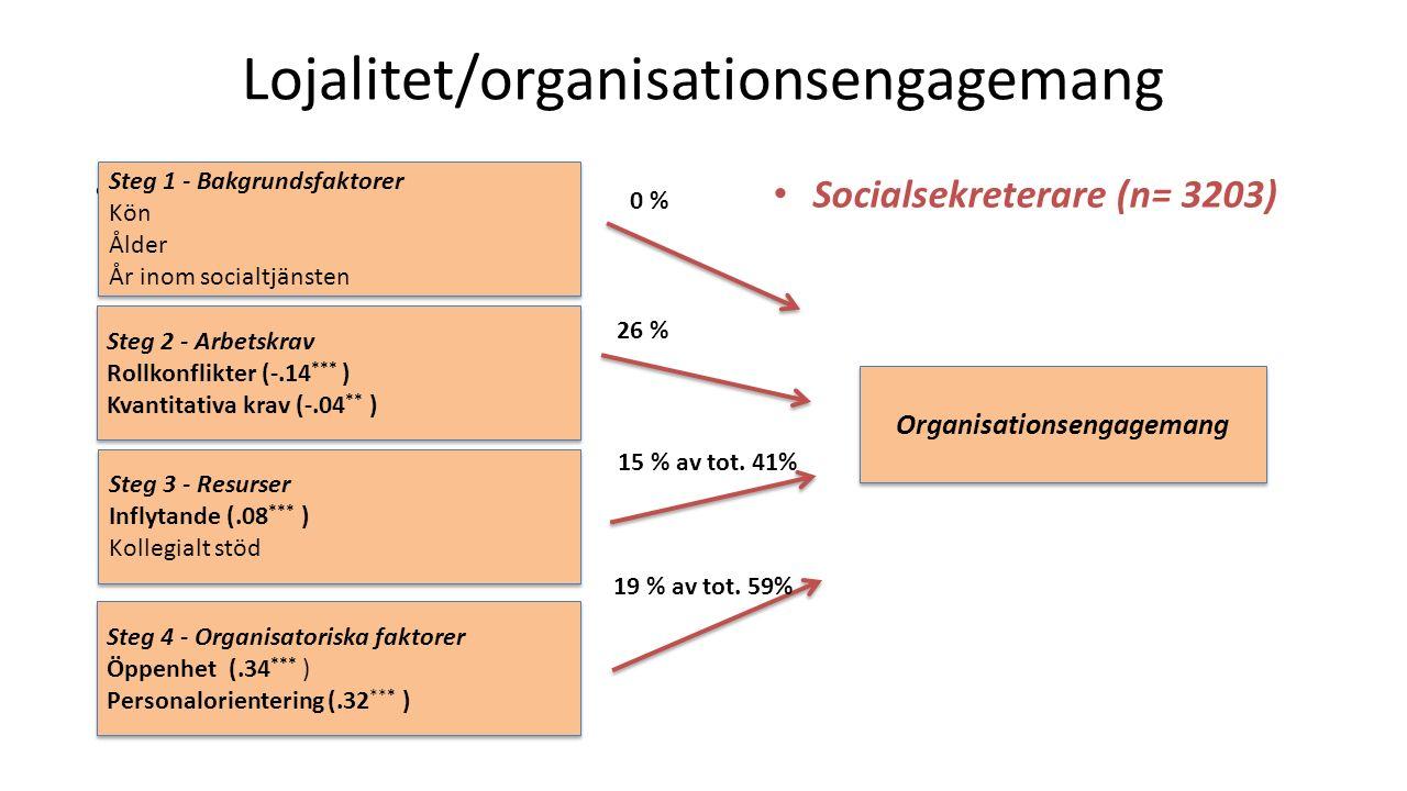 Lojalitet/organisationsengagemang O %0 Socialsekreterare (n= 3203) Steg 1 - Bakgrundsfaktorer Kön Ålder År inom socialtjänsten Steg 1 - Bakgrundsfaktorer Kön Ålder År inom socialtjänsten Steg 2 - Arbetskrav Rollkonflikter (-.14 *** ) Kvantitativa krav (-.04 ** ) Steg 2 - Arbetskrav Rollkonflikter (-.14 *** ) Kvantitativa krav (-.04 ** ) Steg 3 - Resurser Inflytande (.08 *** ) Kollegialt stöd Steg 3 - Resurser Inflytande (.08 *** ) Kollegialt stöd Steg 4 - Organisatoriska faktorer Öppenhet (.34 *** ) Personalorientering (.32 *** ) Steg 4 - Organisatoriska faktorer Öppenhet (.34 *** ) Personalorientering (.32 *** ) Organisationsengagemang 19 % av tot.