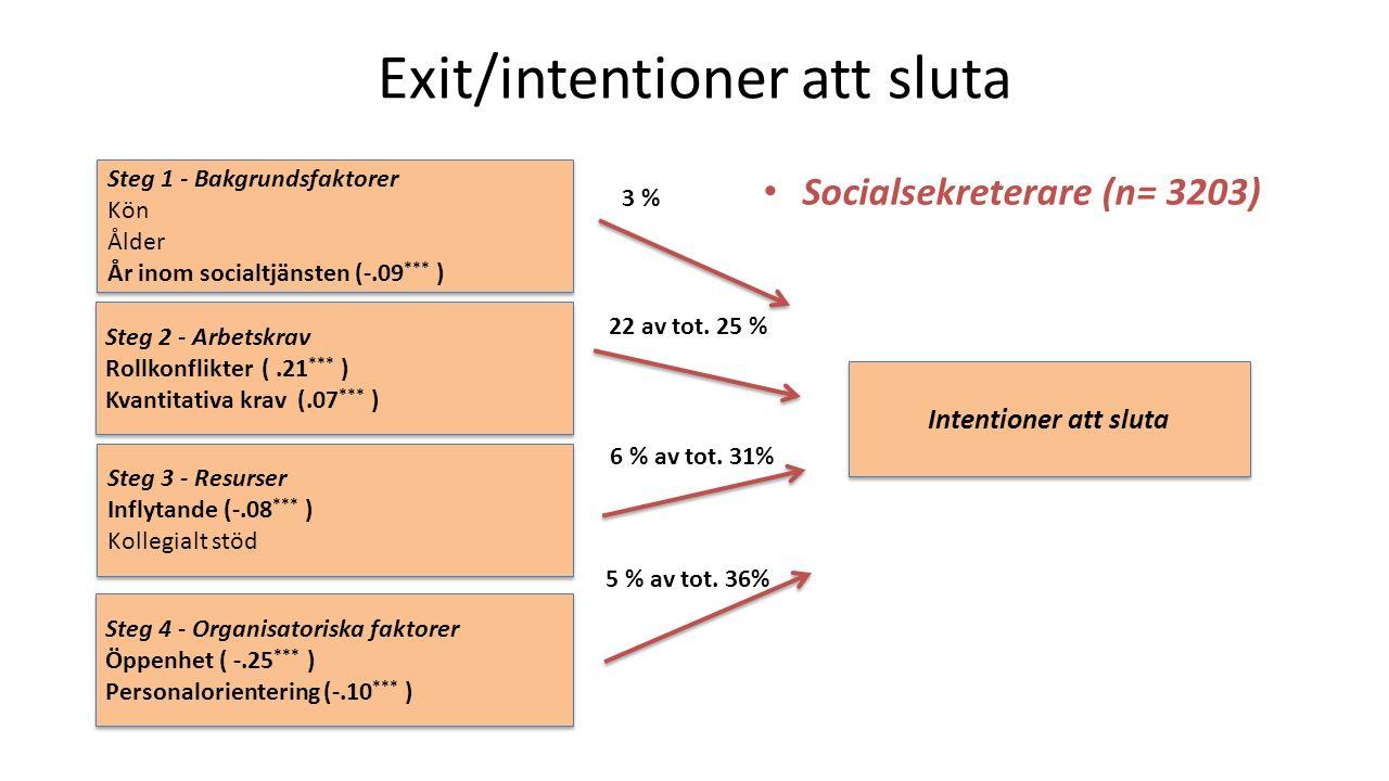 Exit/intentioner att sluta O %0 Socialsekreterare (n= 3203) Steg 1 - Bakgrundsfaktorer Kön Ålder År inom socialtjänsten (-.09 *** ) Steg 1 - Bakgrundsfaktorer Kön Ålder År inom socialtjänsten (-.09 *** ) Steg 2 - Arbetskrav Rollkonflikter (.21 *** ) Kvantitativa krav (.07 *** ) Steg 2 - Arbetskrav Rollkonflikter (.21 *** ) Kvantitativa krav (.07 *** ) Steg 3 - Resurser Inflytande (-.08 *** ) Kollegialt stöd Steg 3 - Resurser Inflytande (-.08 *** ) Kollegialt stöd Steg 4 - Organisatoriska faktorer Öppenhet ( -.25 *** ) Personalorientering (-.10 *** ) Steg 4 - Organisatoriska faktorer Öppenhet ( -.25 *** ) Personalorientering (-.10 *** ) Intentioner att sluta 5 % av tot.