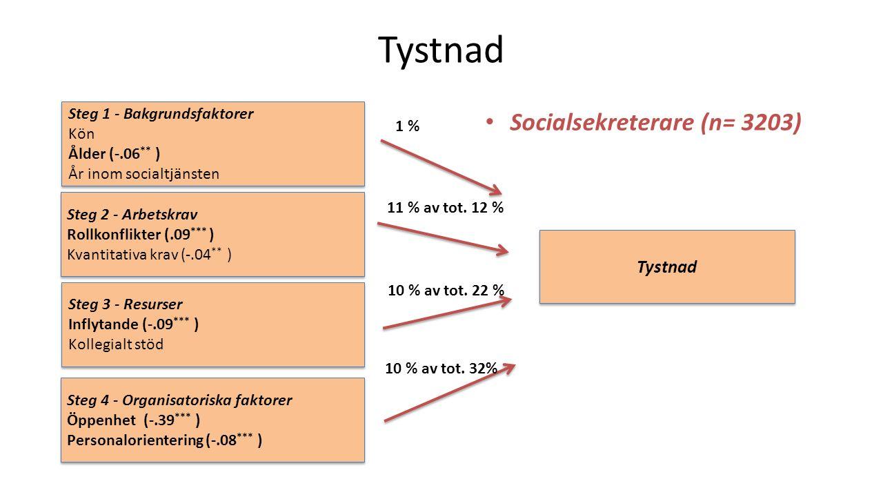 Tystnad O %0 Socialsekreterare (n= 3203) Steg 1 - Bakgrundsfaktorer Kön Ålder (-.06 ** ) År inom socialtjänsten Steg 1 - Bakgrundsfaktorer Kön Ålder (-.06 ** ) År inom socialtjänsten Steg 2 - Arbetskrav Rollkonflikter (.09 *** ) Kvantitativa krav (-.04 ** ) Steg 2 - Arbetskrav Rollkonflikter (.09 *** ) Kvantitativa krav (-.04 ** ) Steg 3 - Resurser Inflytande (-.09 *** ) Kollegialt stöd Steg 3 - Resurser Inflytande (-.09 *** ) Kollegialt stöd Steg 4 - Organisatoriska faktorer Öppenhet (-.39 *** ) Personalorientering (-.08 *** ) Steg 4 - Organisatoriska faktorer Öppenhet (-.39 *** ) Personalorientering (-.08 *** ) Tystnad 10 % av tot.