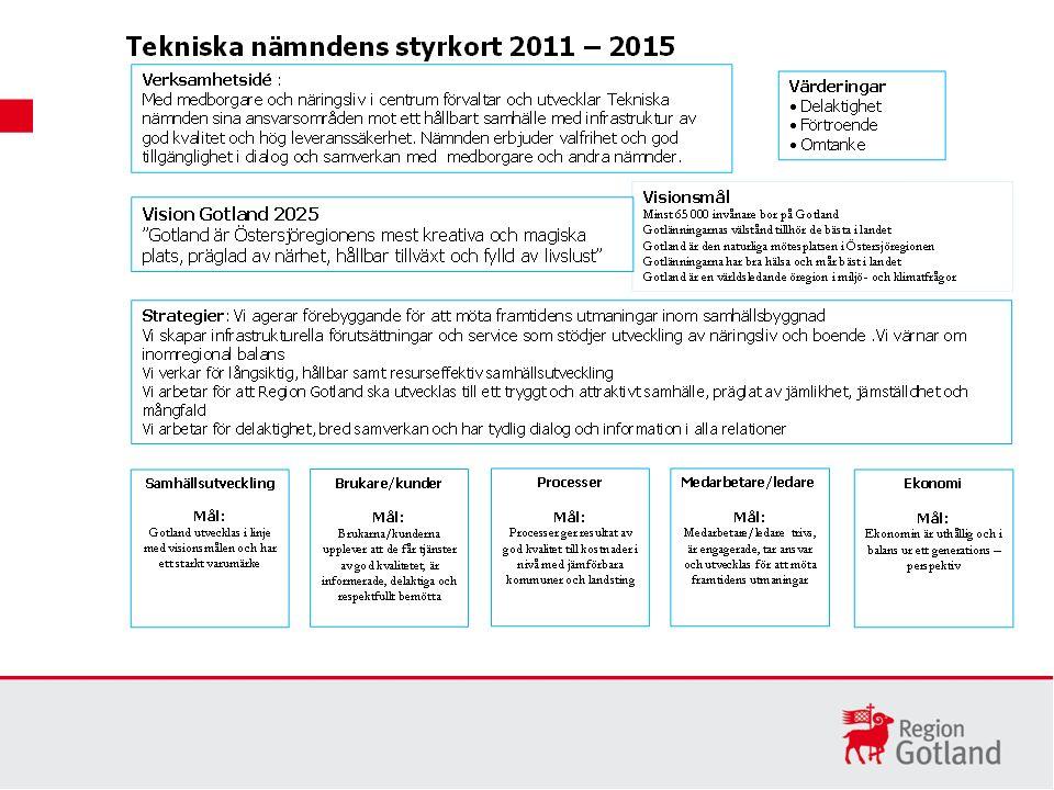 Mål: Gotland utvecklas i linje med visionsmålen och har ett starkt varumärke Delmål för 2011 - 2015: Minst 59 000 bor på Gotland Gotlänningarnas välstånd ligger i nivå med rikets genomsnitt Gotland är den naturliga mötesplatsen i Östersjöregionen Självskattad hälsa och psykiskt välbefinnande ligger över riksgenomsnittet Miljö- och klimatarbete på Gotland rankas topp tio i landet Framgångsfaktorer (vad behöver vi vara bra på, vad får vi inte misslyckas med) Aktiviteter på nämndnivå Stärka medborgarnas möjlighet till dialog och inflytandeUtveckla strategi och former för medborgardialoger Främja hälsa och förebygga ohälsa och sjukdomarPrioritera cykel- och gångtrafiklösningar över hela ön Bevara och utveckla grönytor och parker både för barn och vuxna.