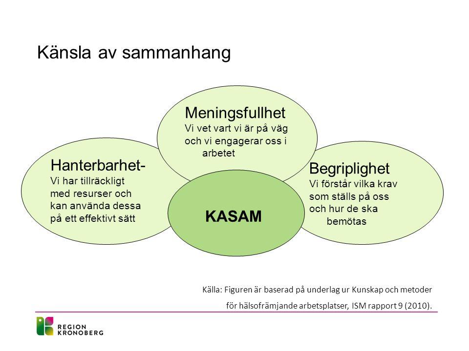 Känsla av sammanhang Källa: Figuren är baserad på underlag ur Kunskap och metoder för hälsofrämjande arbetsplatser, ISM rapport 9 (2010). Hanterbarhet