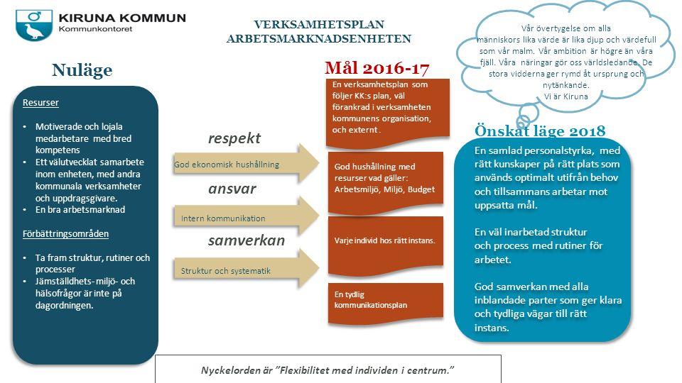 Gemensam planering AME MålAktivitet - hur AnsvarigaMät/slutfört En väl förankrad verksamhetsplan som följer KK:s plan, känd i kommunens organisation, i verksamheten och externt.