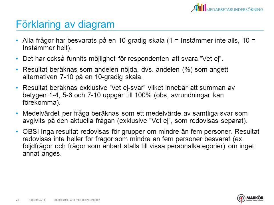 Förklaring av diagram Alla frågor har besvarats på en 10-gradig skala (1 = Instämmer inte alls, 10 = Instämmer helt).