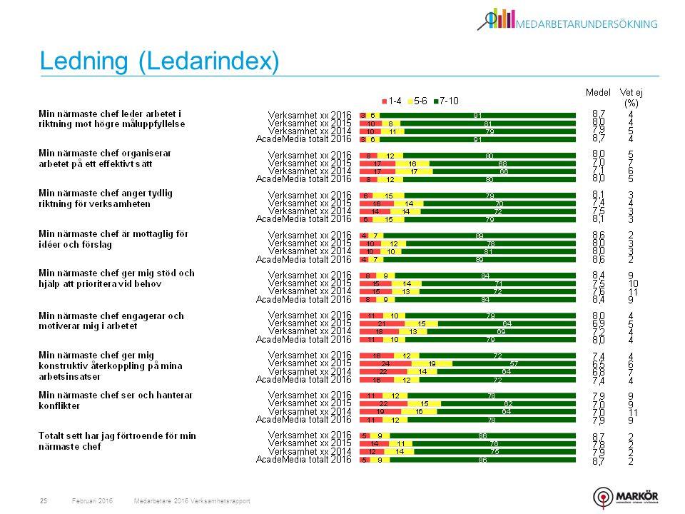 Ledning (Ledarindex) Februari 2016Medarbetare 2016 Verksamhetsrapport25