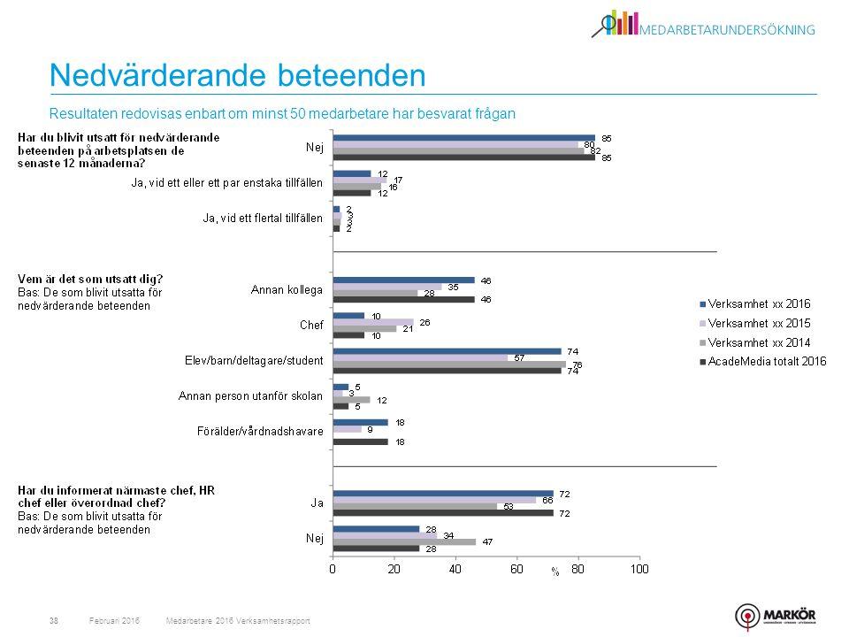 Nedvärderande beteenden Februari 2016Medarbetare 2016 Verksamhetsrapport38 Resultaten redovisas enbart om minst 50 medarbetare har besvarat frågan