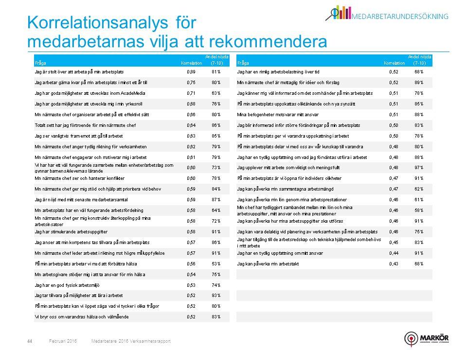 Korrelationsanalys för medarbetarnas vilja att rekommendera Februari 2016Medarbetare 2016 Verksamhetsrapport44
