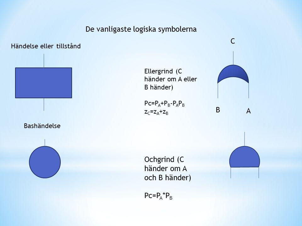 De vanligaste logiska symbolerna Händelse eller tillstånd Bashändelse C B A Ellergrind (C händer om A eller B händer) Pc=P A +P B -P A P B z C =z A +z B Ochgrind (C händer om A och B händer) Pc=P A *P B