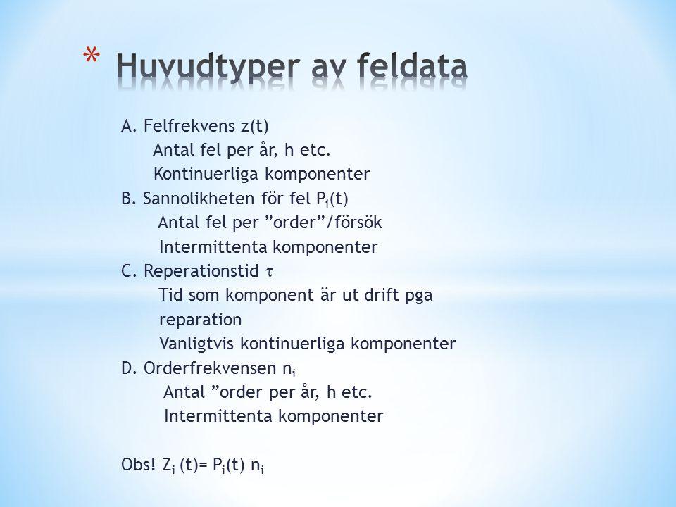"""A. Felfrekvens z(t) Antal fel per år, h etc. Kontinuerliga komponenter B. Sannolikheten för fel P i (t) Antal fel per """"order""""/försök Intermittenta kom"""