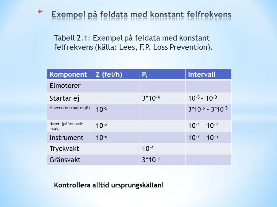 Tabell 2.1: Exempel på feldata med konstant felfrekvens (källa: Lees, F.P. Loss Prevention). KomponentZ (fel/h)PiPi Intervall Elmotorer Startar ej3*10
