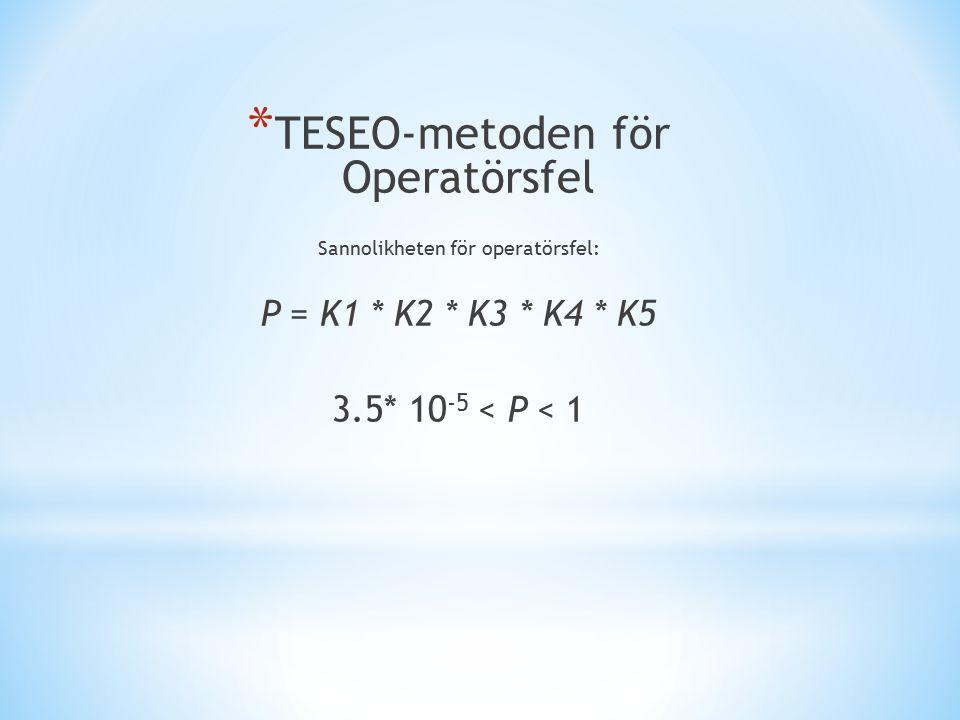 * TESEO-metoden för Operatörsfel Sannolikheten för operatörsfel: P = K1 * K2 * K3 * K4 * K5 3.5* 10 -5 < P < 1