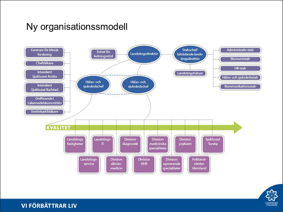 Ny organisationssmodell