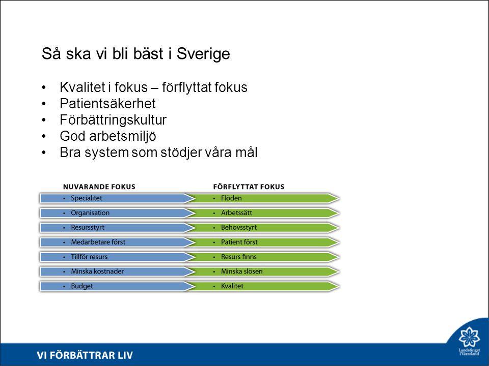 Så ska vi bli bäst i Sverige Kvalitet i fokus – förflyttat fokus Patientsäkerhet Förbättringskultur God arbetsmiljö Bra system som stödjer våra mål