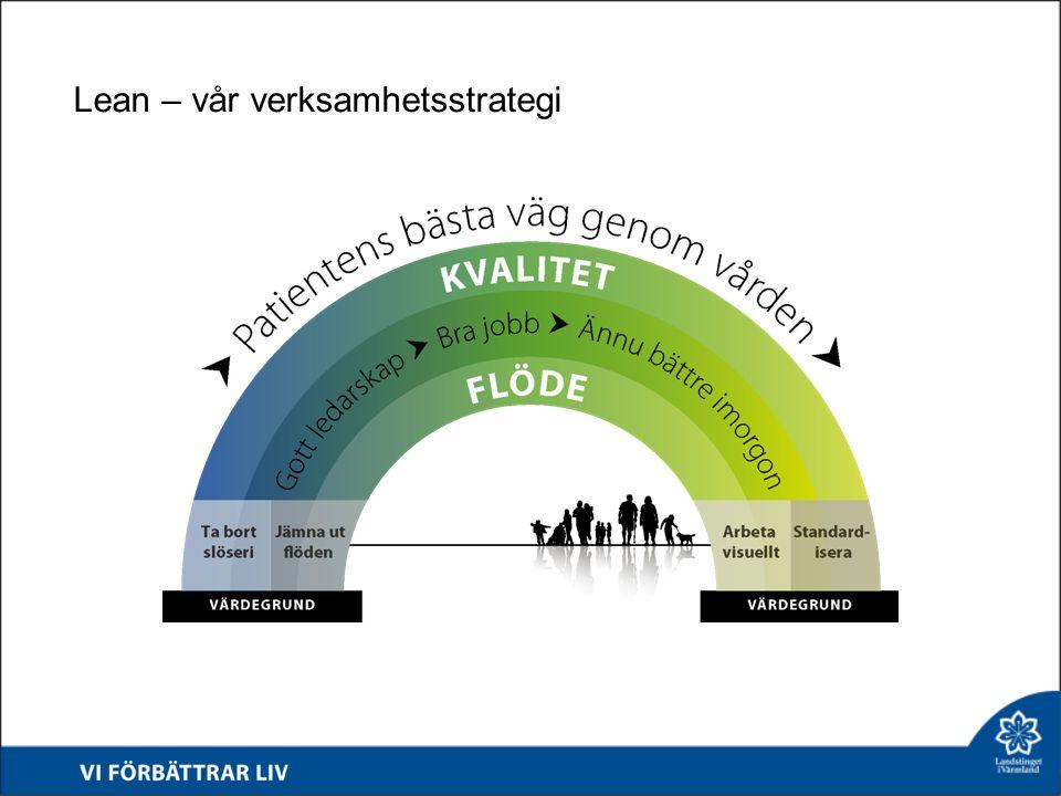 Lean – vår verksamhetsstrategi