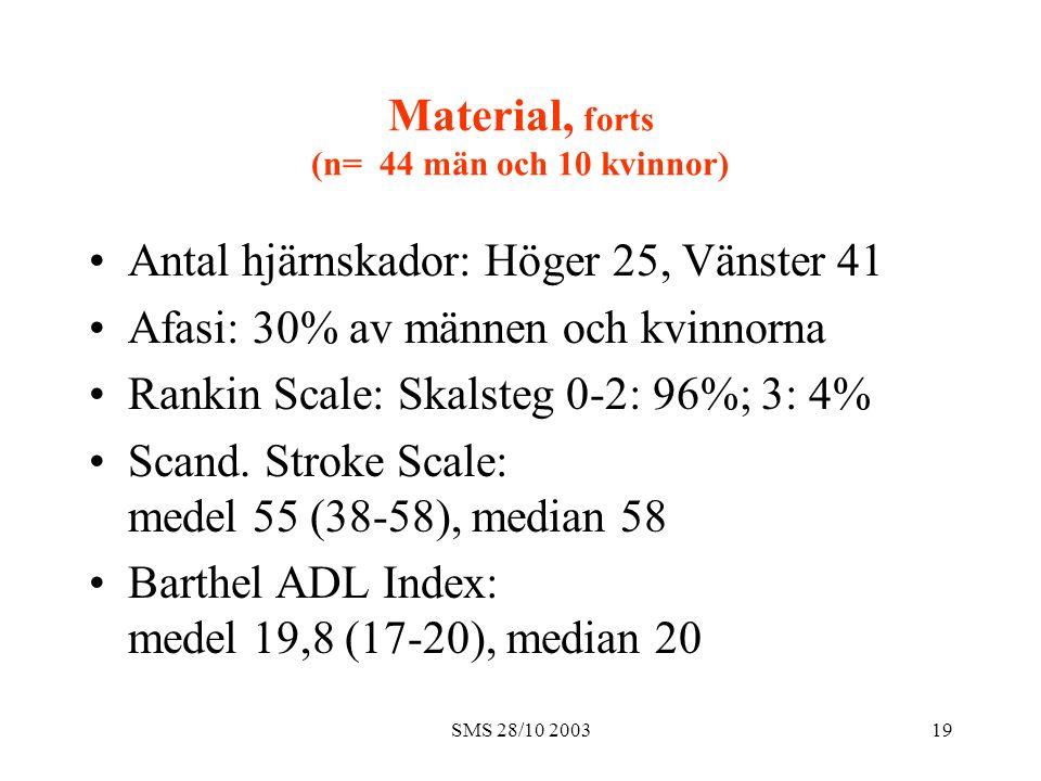 SMS 28/10 200319 Material, forts (n= 44 män och 10 kvinnor) Antal hjärnskador: Höger 25, Vänster 41 Afasi: 30% av männen och kvinnorna Rankin Scale: S