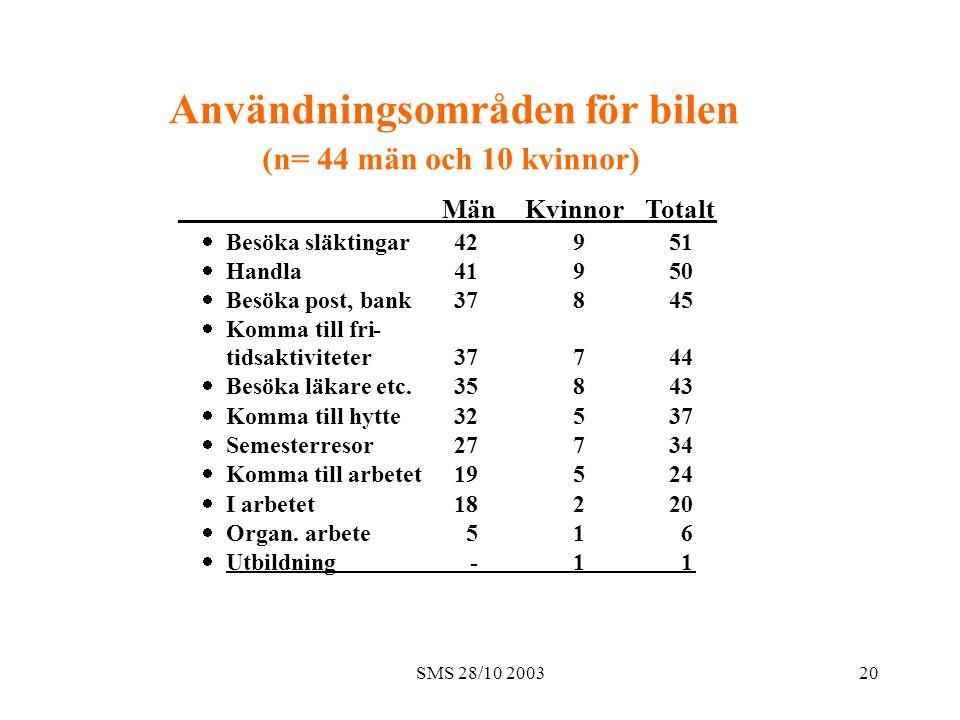 SMS 28/10 200320 Användningsområden för bilen (n= 44 män och 10 kvinnor) Män Kvinnor Totalt  Besöka släktingar 42 9 51  Handla 41 9 50  Besöka post, bank 37 8 45  Komma till fri- tidsaktiviteter 37 7 44  Besöka läkare etc.