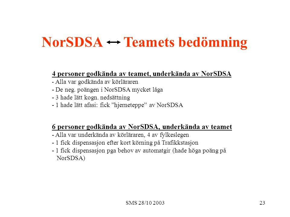 SMS 28/10 200323 Team 4 personer godkända av teamet, underkända av NorSDSA - Alla var godkända av körläraren - De neg.
