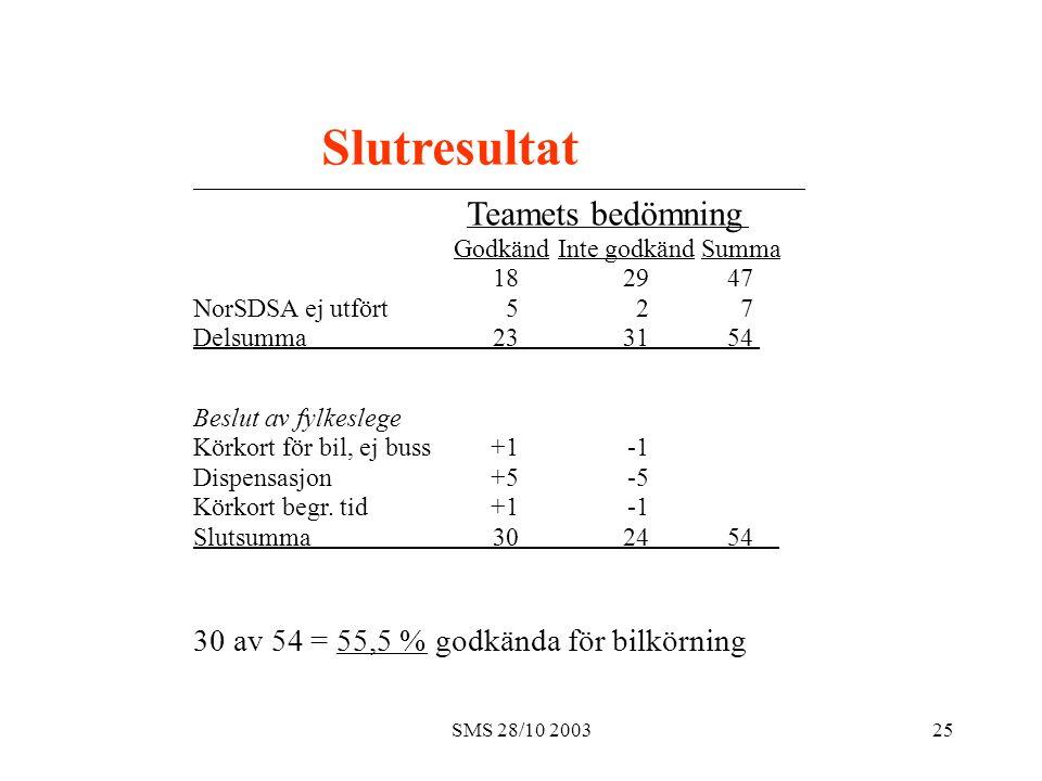 SMS 28/10 200325 Slutresultat Teamets bedömning Godkänd Inte godkänd Summa 18 29 47 NorSDSA ej utfört 5 2 7 Delsumma 23 31 54 Beslut av fylkeslege Kör