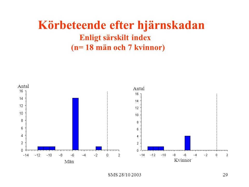 SMS 28/10 200329 Män Kvinnor Antal Körbeteende efter hjärnskadan Enligt särskilt index (n= 18 män och 7 kvinnor)