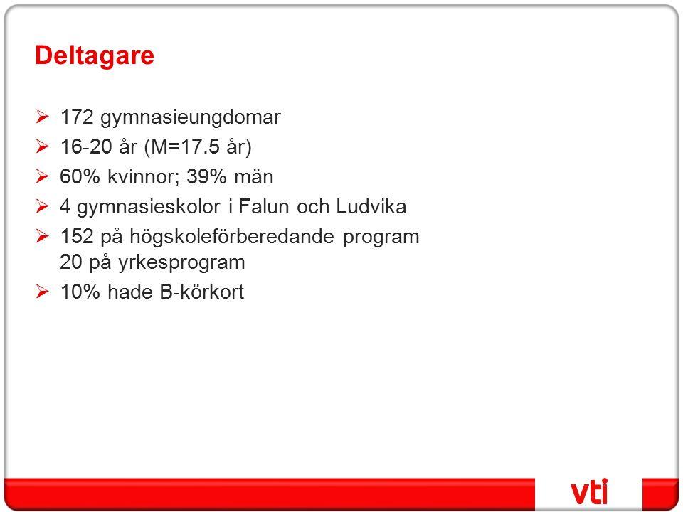 Deltagare  172 gymnasieungdomar  16-20 år (M=17.5 år)  60% kvinnor; 39% män  4 gymnasieskolor i Falun och Ludvika  152 på högskoleförberedande program 20 på yrkesprogram  10% hade B-körkort